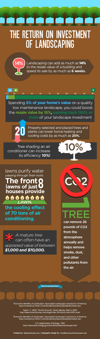 The ROI of Landscaping