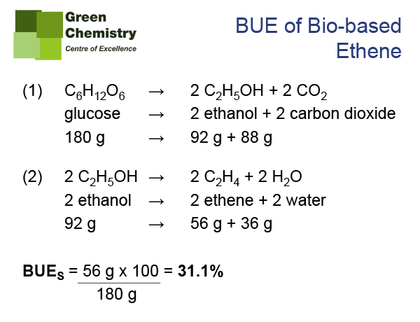 Figure 7: BUEs for bio-based ethene