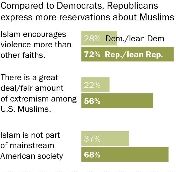Rep Dem views of Muslims