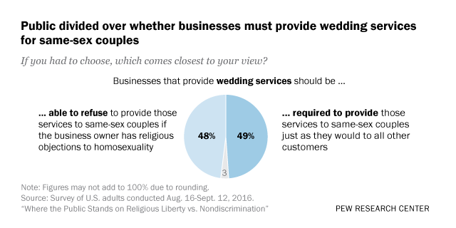 Public divided over whether businesses must provide wedding services for same-sex couples