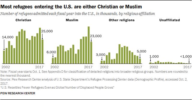 Religious affiliation of U.S. refugees: Growing number of Muslims
