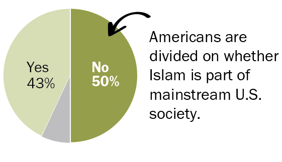 Are Muslims part of mainstream society