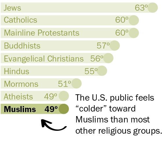 Feelings toward religious groups