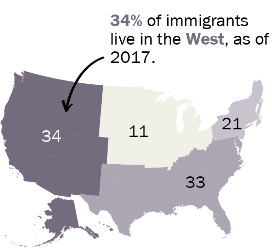 34% of immigrants live in the West, as of 2016.