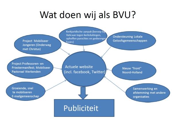 Wat doen wij als BVU
