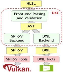HLSL Diagram