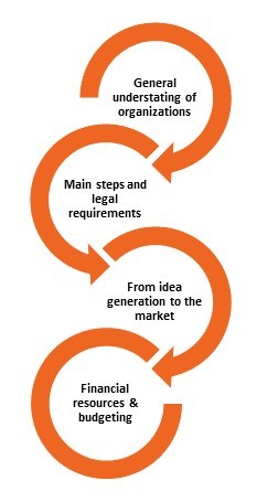 http://www.entrepreneurialskillspass.eu/images/site18/learningresources_syllabus.jpg