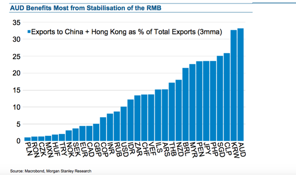 China exposure