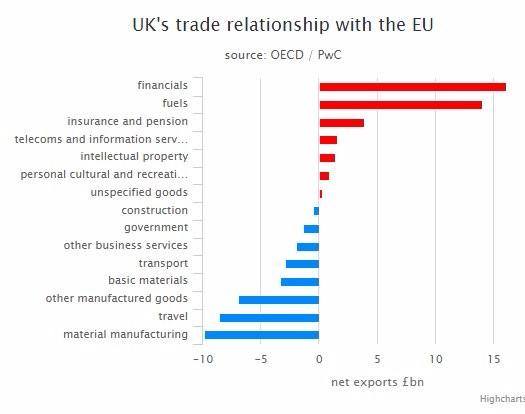 Efecto Brexit por sectores