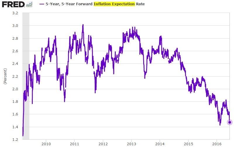 us 5y inflation