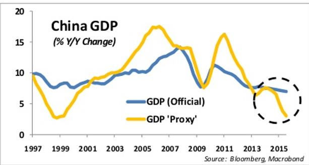 Previsiones crecimiento China