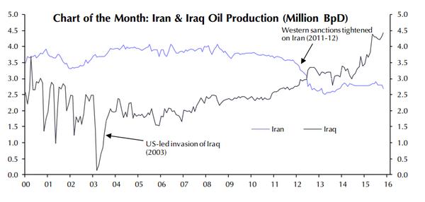 Iran e Iraq producción petróleo