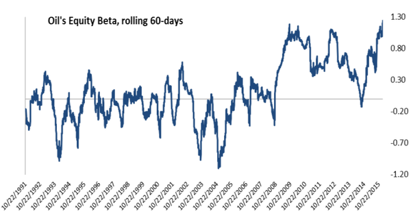 oil beta