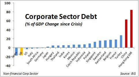 corporate sector debt