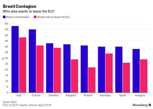 Efecto contagio Brexit