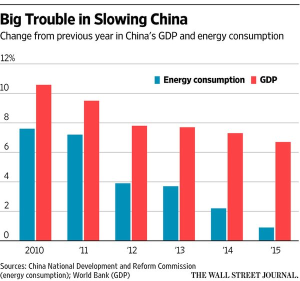China y su demanda de materias primas