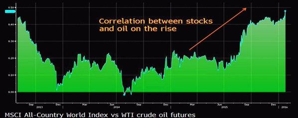 Correlación petroleo y bolsa