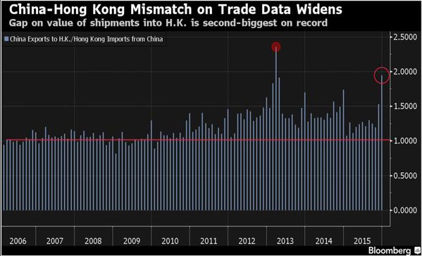 Discrepancias datos chinos