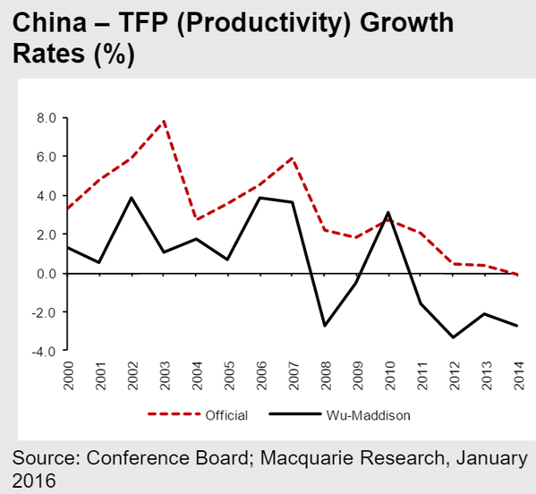 China Productivity