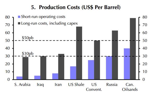 Costes de producción petroleo