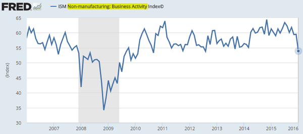 non manufacturing business activity