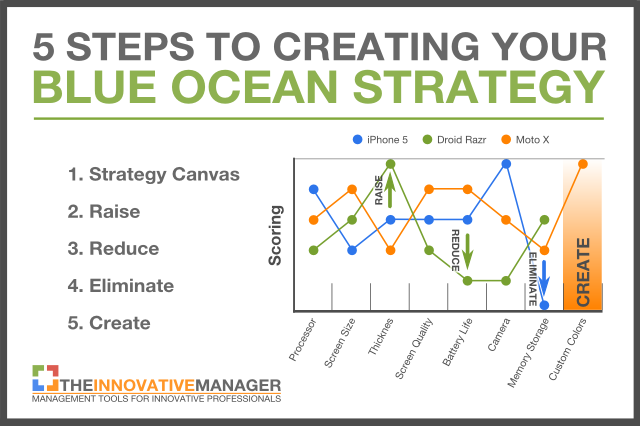 Introduction to Blue Ocean Strategy: