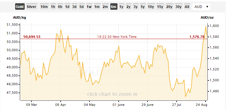Gold in AUD