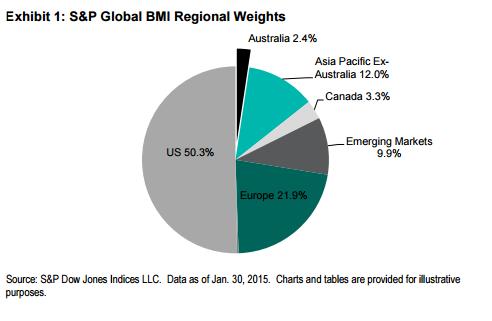 International Markets Global BMI