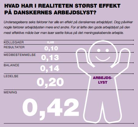 Størst effekt på danskernes arbejdslyst