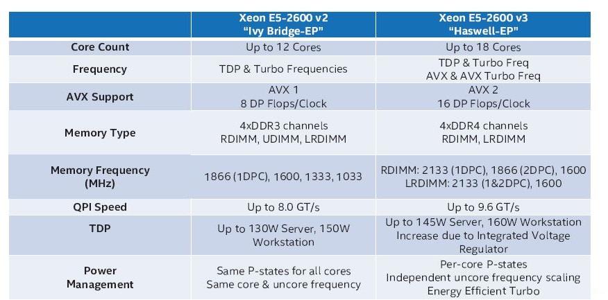 Confronto prestazioni cpu scheda server grade