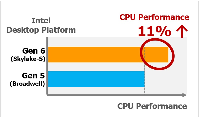 Workstation Grade Leading Performance