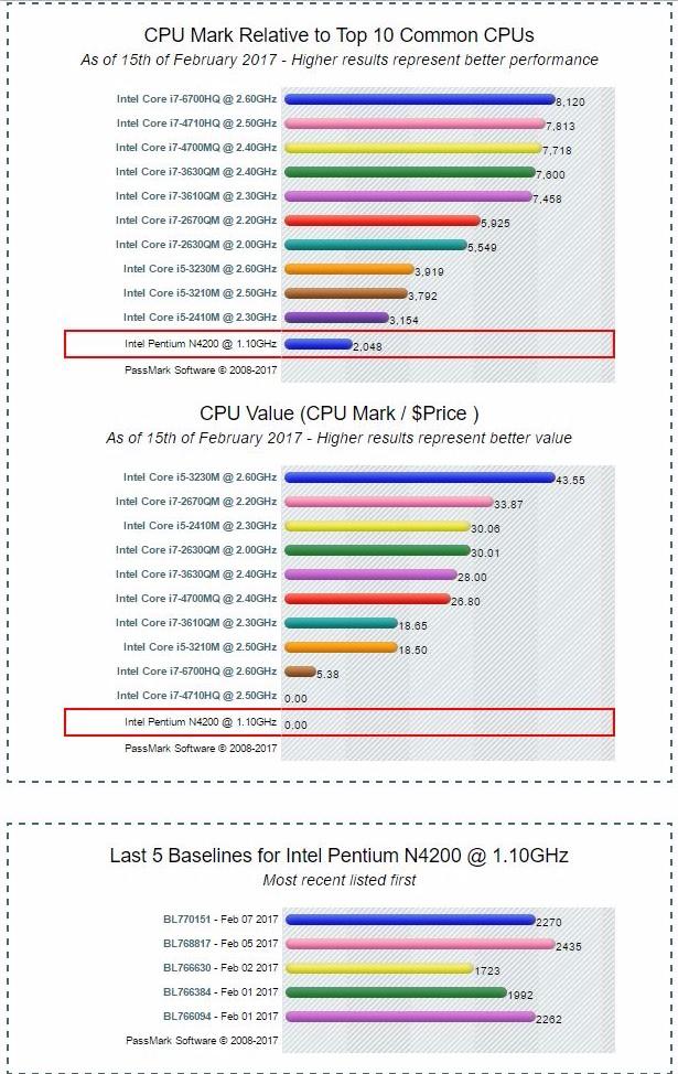 ARCHITETTURA Atom Apollo Lake Benchmark CPU Pentium N4200