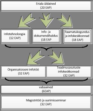 """""""Organisatsiooni infotöö"""" õppekava"""