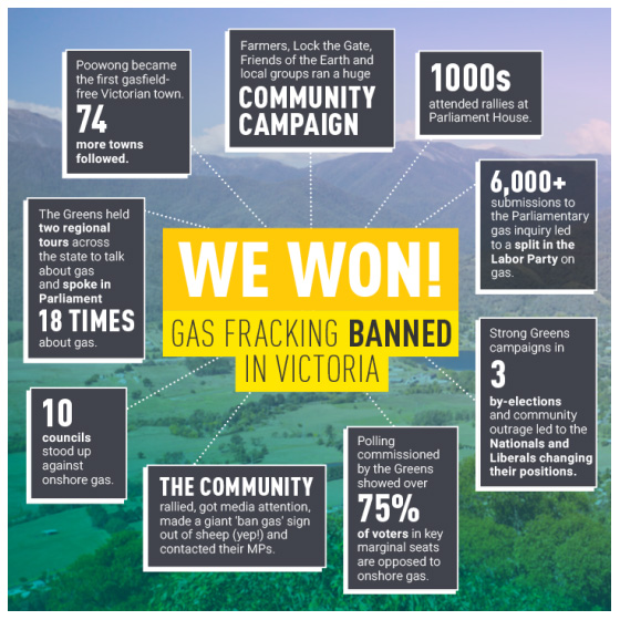 Gas fracking banned in Victoria infographic