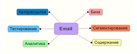 6 ключей эффективного email маркетинга