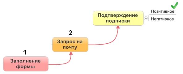 Двухступенчатая модель подписки с позитивным подтверждением