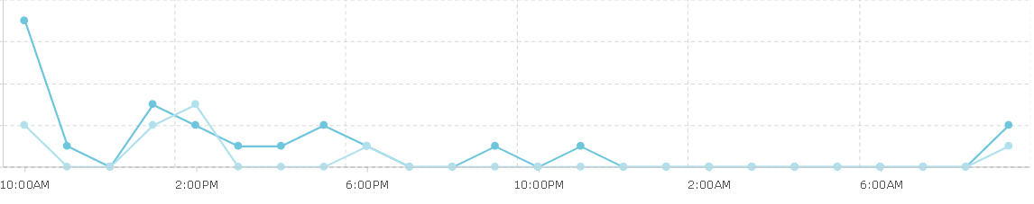 График открываемости и кликов предыдущей рассылки