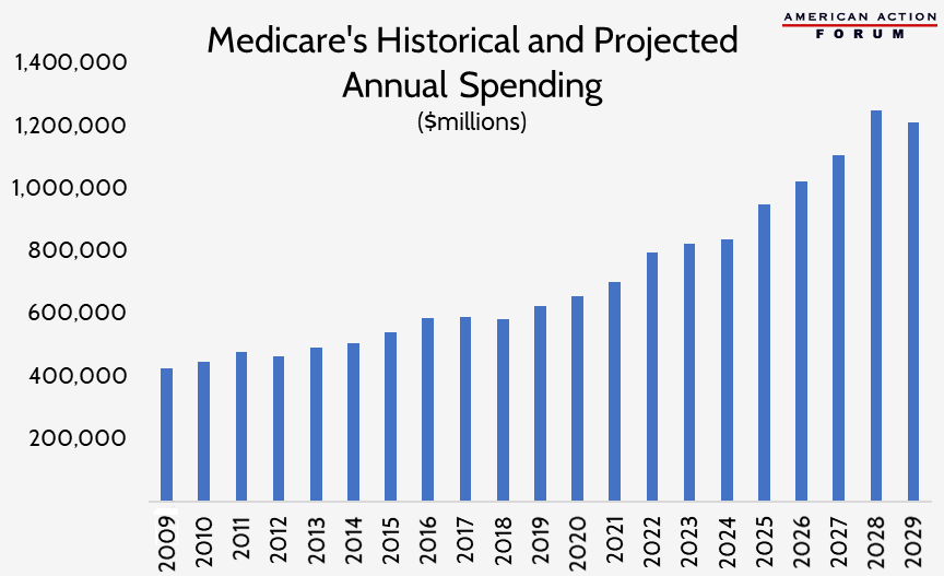 Medicare's Historical and Projected Annual Spending