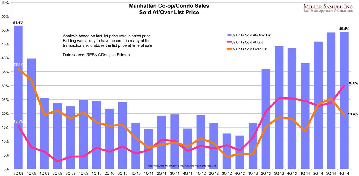 Manhattan Co-op/Condo Sales chart
