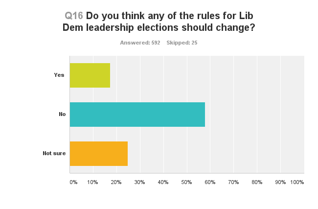 Lib Dem leadership survey - most think rules should not change
