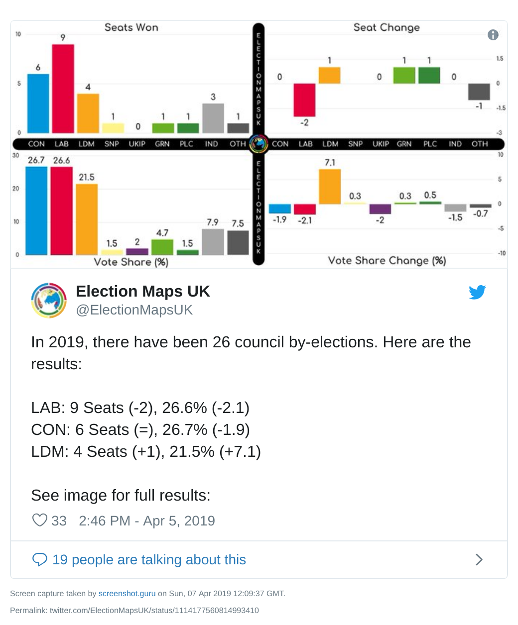 Round of council by-election results so far in 2019 - 8 April