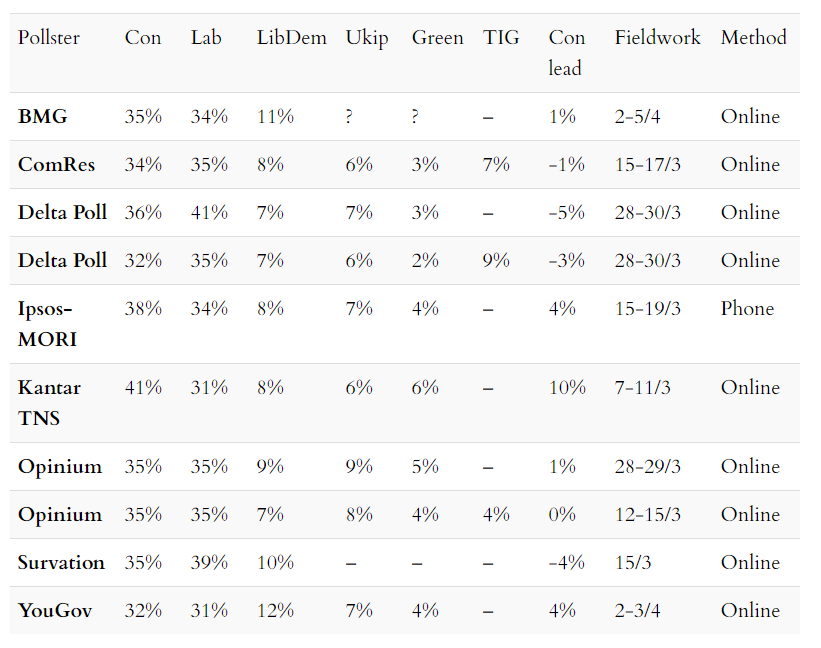 Voting intention polls scorecard as of 7 April 2019