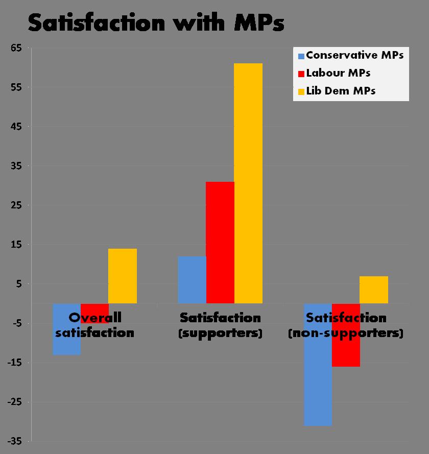 Net MP satisfaction