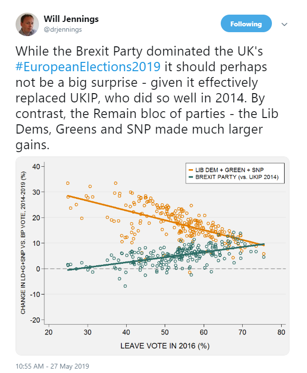 Will Jennings graph showing party vote share changes closely related to how Leave or Remain an area is