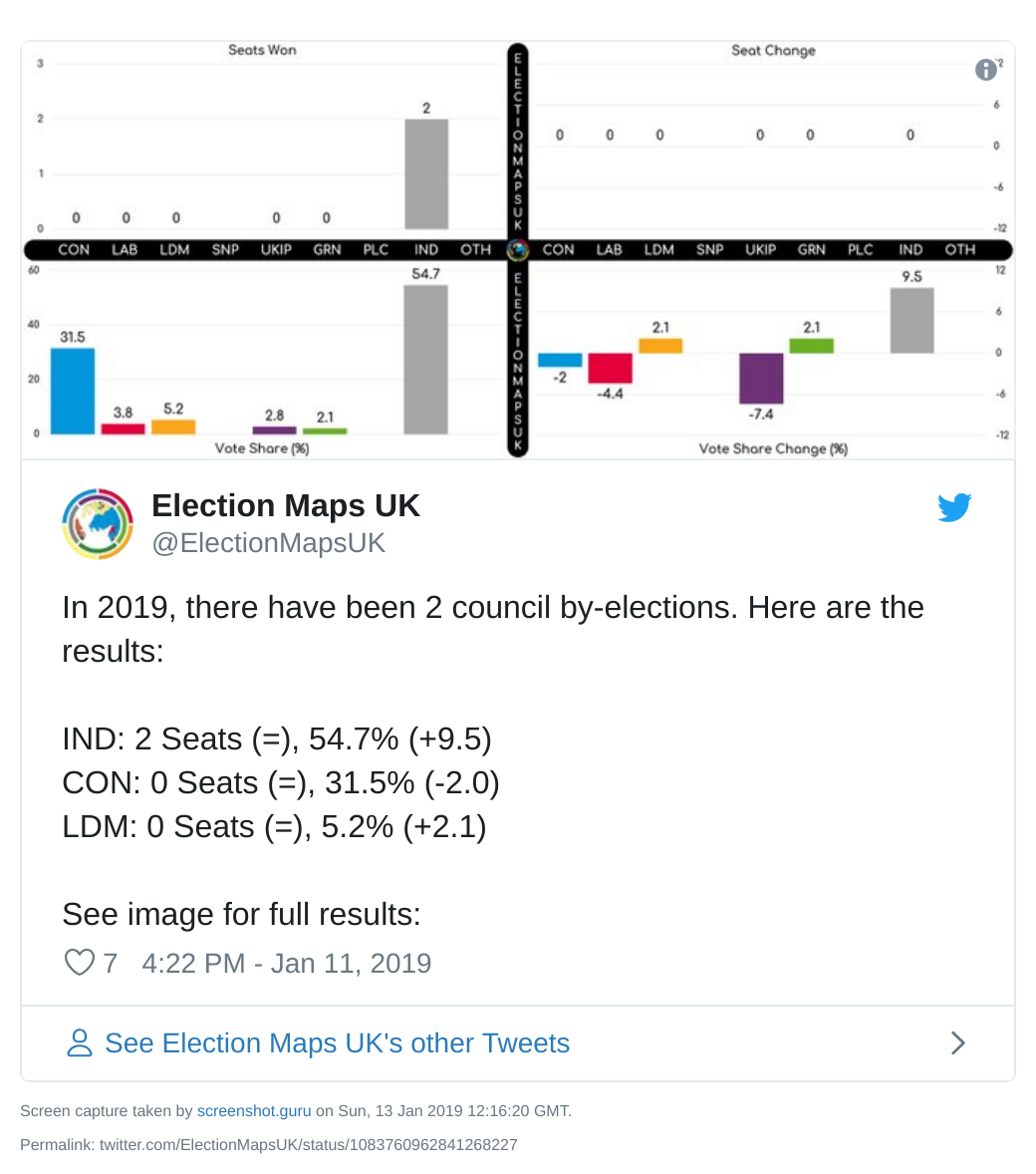 2019 council by-election results so far: graphs of votes and seats