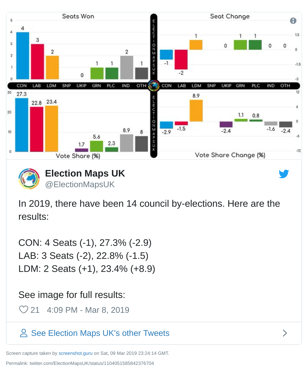 Election Maps UK graph of council by-election results so far in 2019