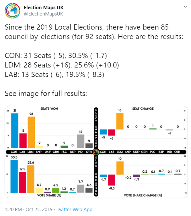 Graphs from Elections Maps UK showing council by-election results summaries as of 25 October 2019