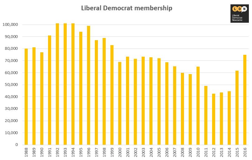 Lib Dem membership graph