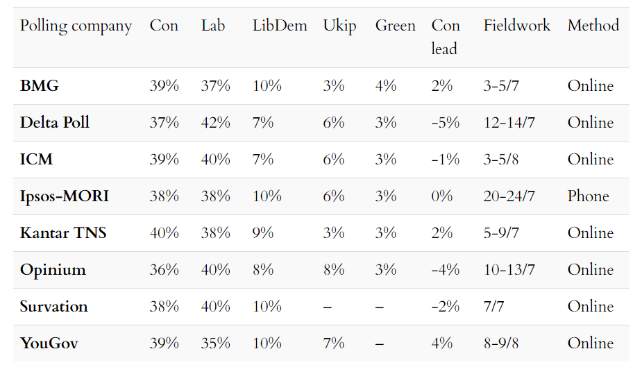 Opinion polls table