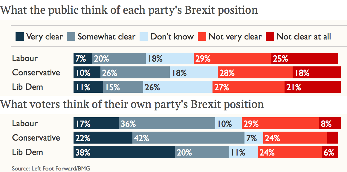 Polling on Brexit
